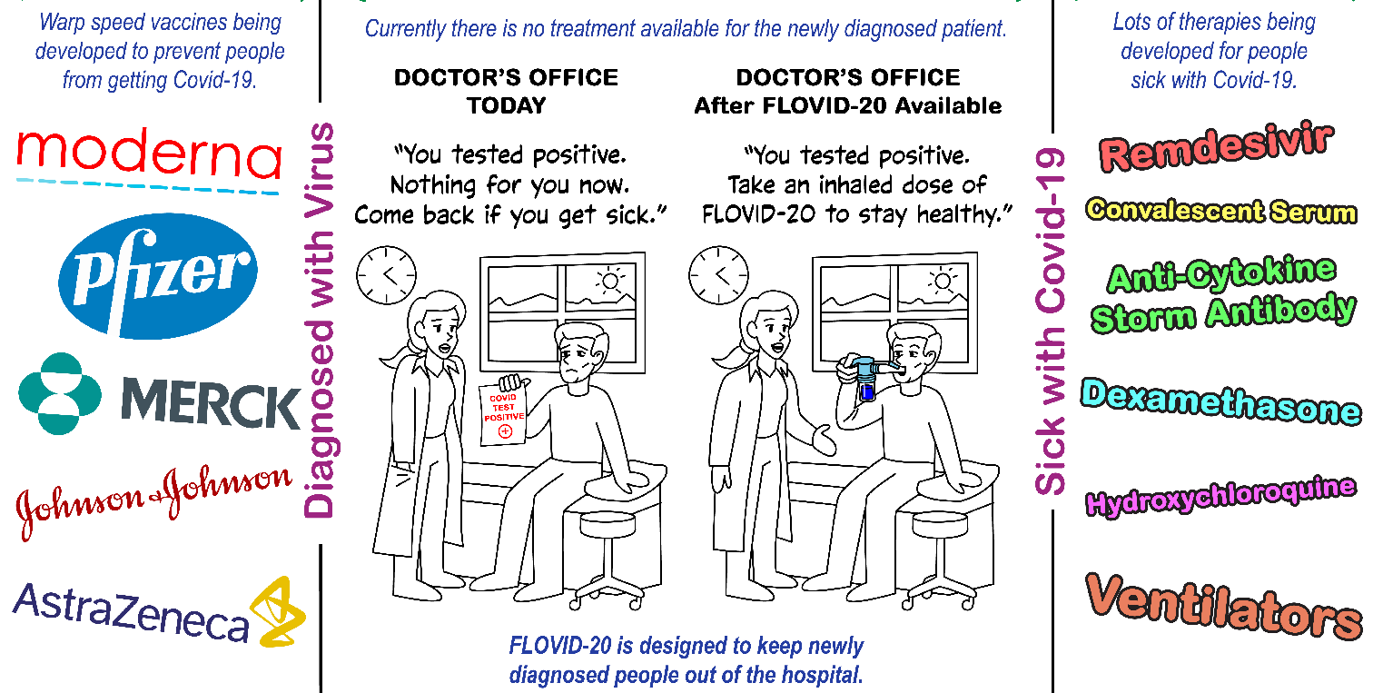 FLOVID-20 should keep COVID-19 patients healthy and out of the hospital