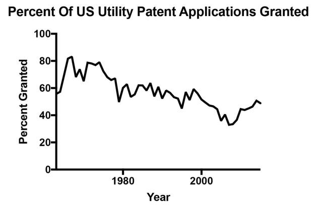 graph of percent of patent applications granted